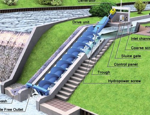Small Hydro Power Market Opportunities, Top Players, Survey, Capital Investment Status and Trend Report by 2024